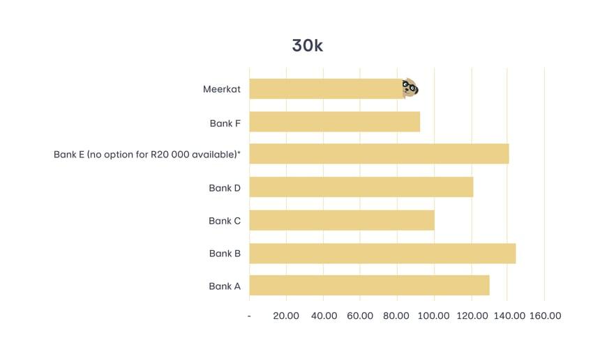 R30 000 income graph-1